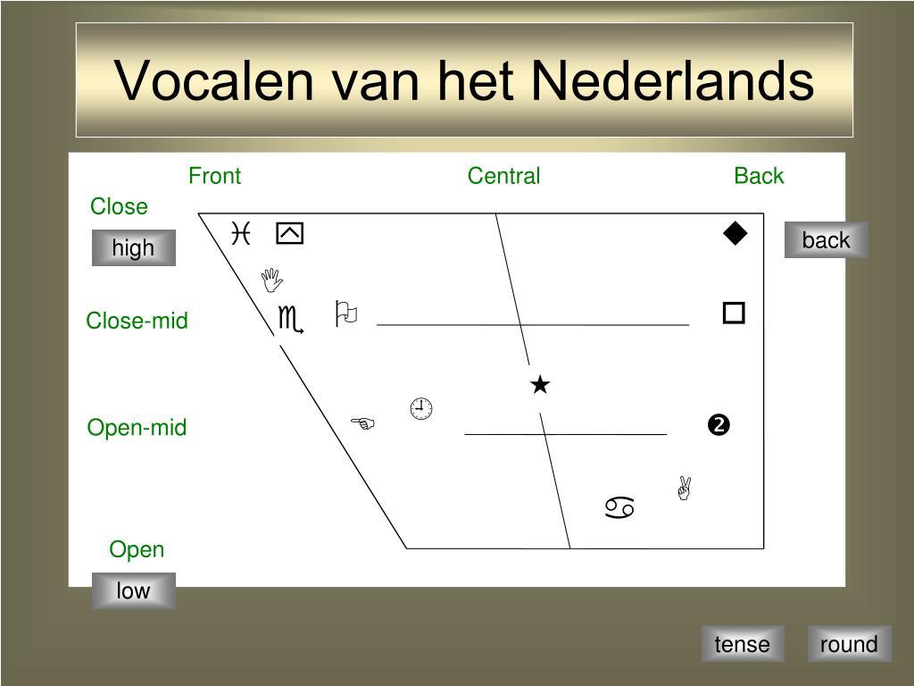 Vocalen van het Nederlands