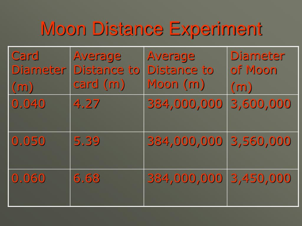Moon Distance Experiment