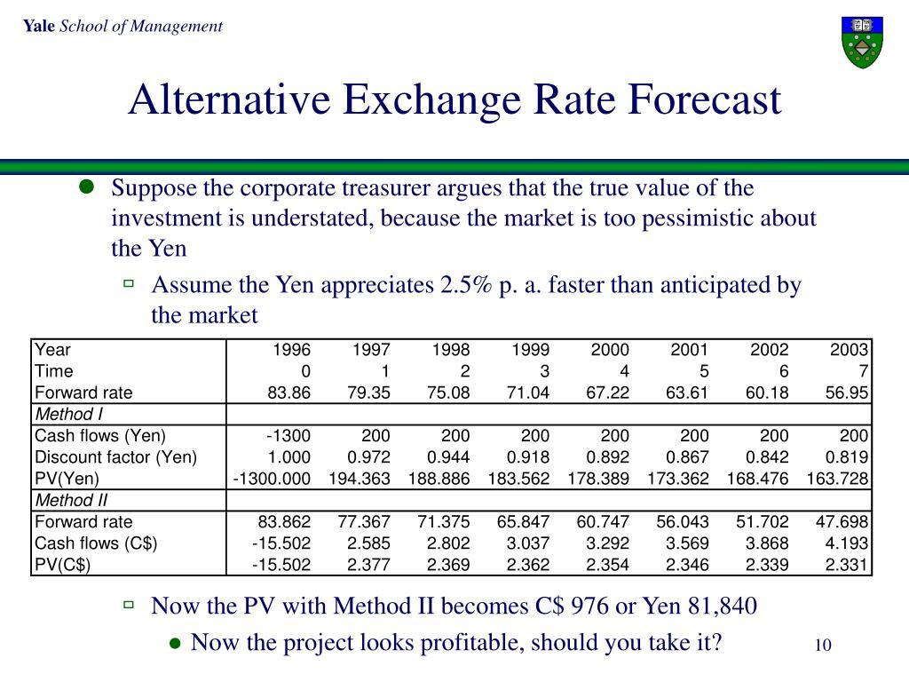 Alternative Exchange Rate Forecast
