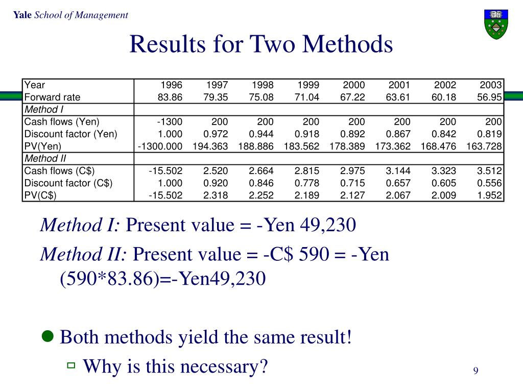 Results for Two Methods