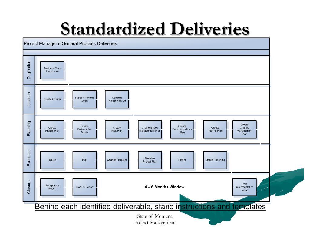 Standardized Deliveries
