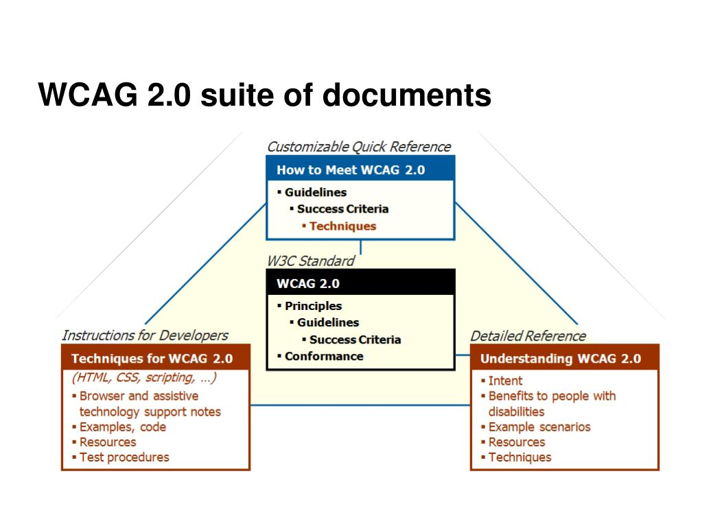 WCAG 2.0 suite of documents