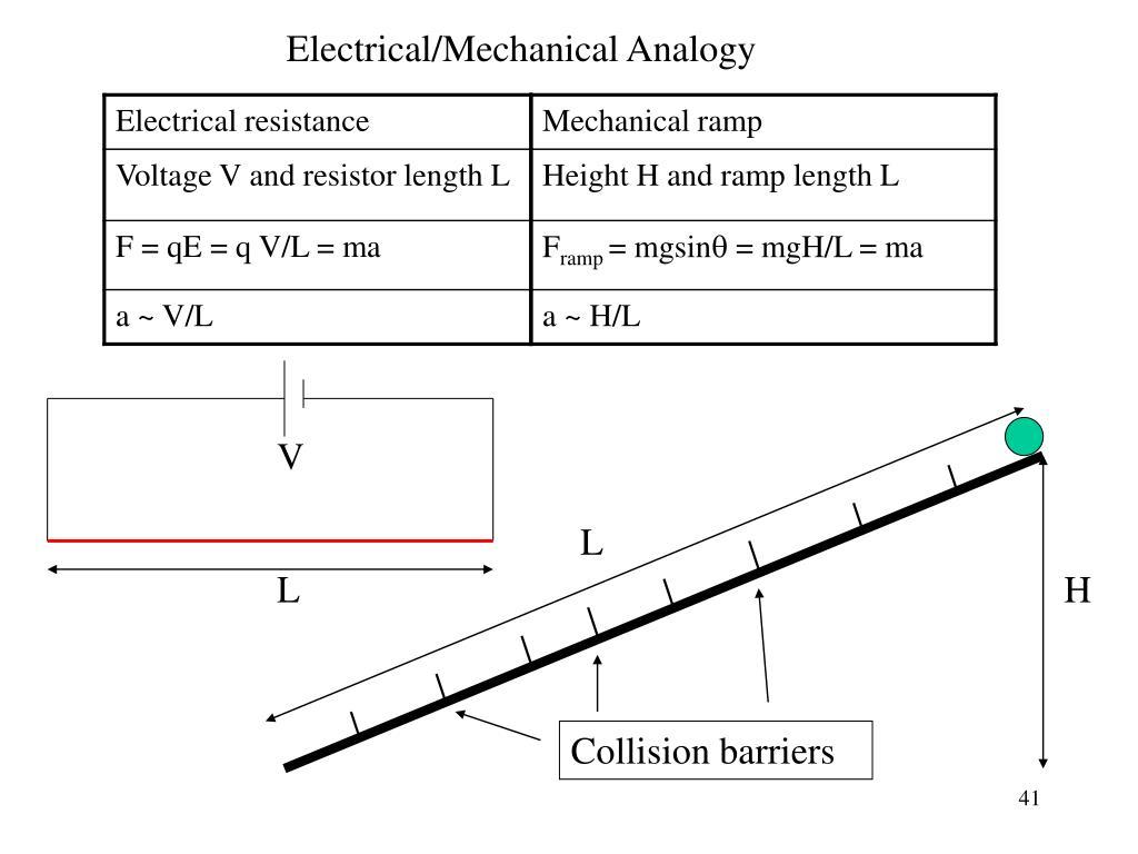 Electrical/Mechanical Analogy