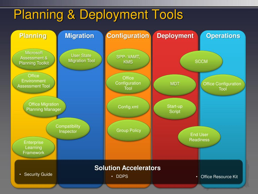 Planning & Deployment Tools