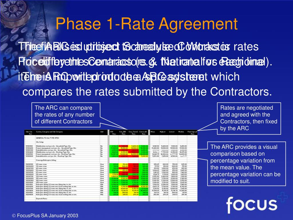 Phase 1-Rate Agreement