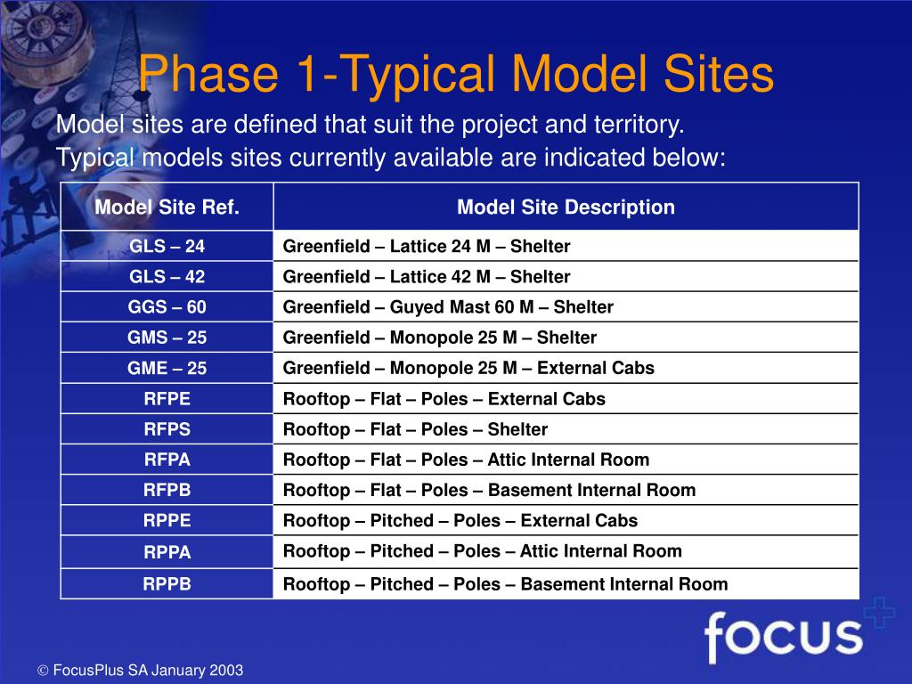 Phase 1-Typical Model Sites