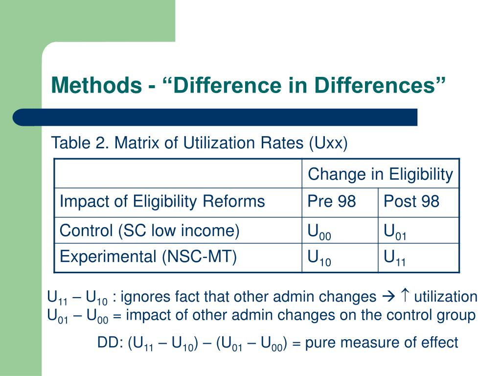 """Methods - """"Difference in Differences"""""""