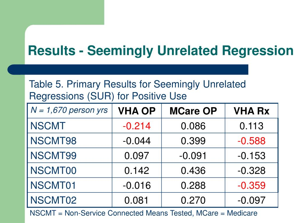 Results - Seemingly Unrelated Regression