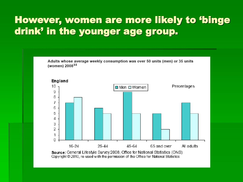However, women are more likely to 'binge drink' in the younger age group.