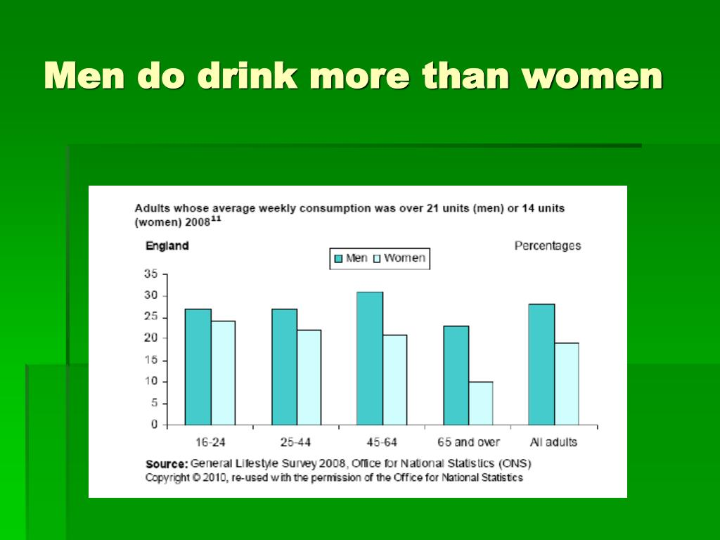 Men do drink more than women