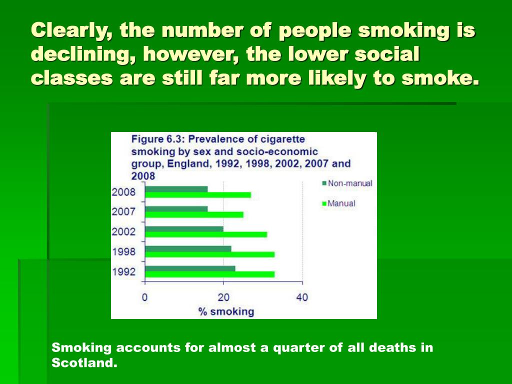 Clearly, the number of people smoking is declining, however, the lower social classes are still far more likely to smoke.