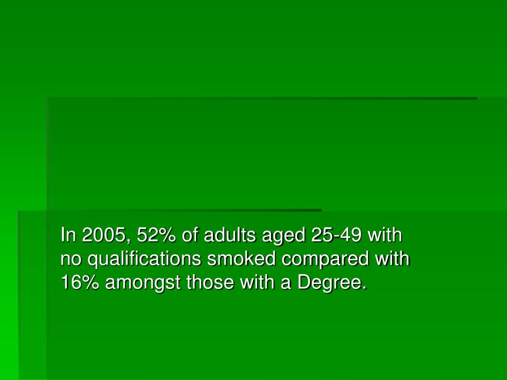 In 2005, 52% of adults aged 25-49 with no qualifications smoked compared with 16% amongst those with a Degree.