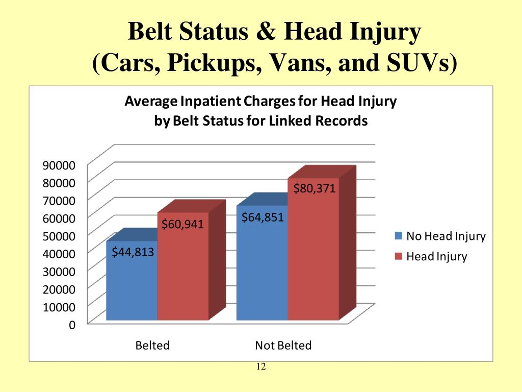 Belt Status & Head Injury