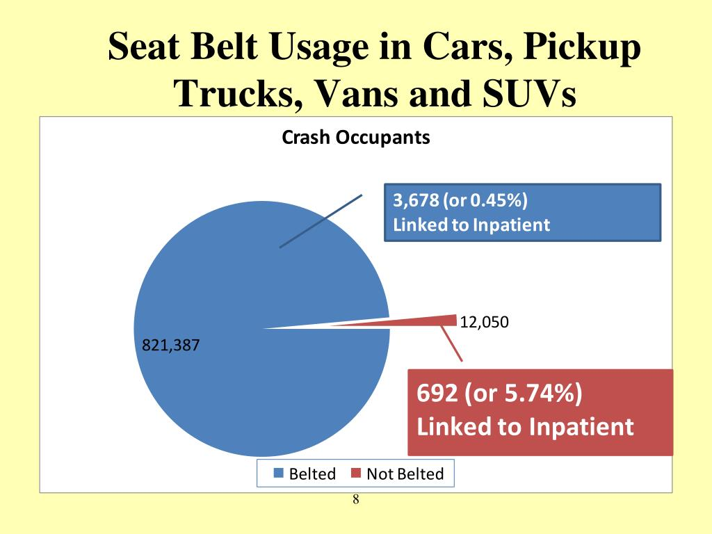 Seat Belt Usage in Cars, Pickup Trucks, Vans and SUVs