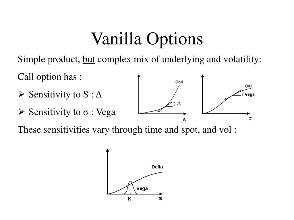 Vanilla Options