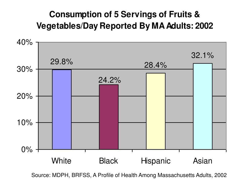 Source: MDPH, BRFSS, A Profile of Health Among Massachusetts Adults, 2002