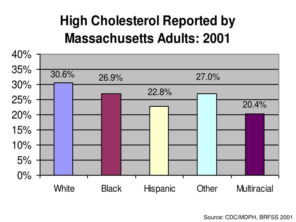 Source: CDC/MDPH, BRFSS 2001