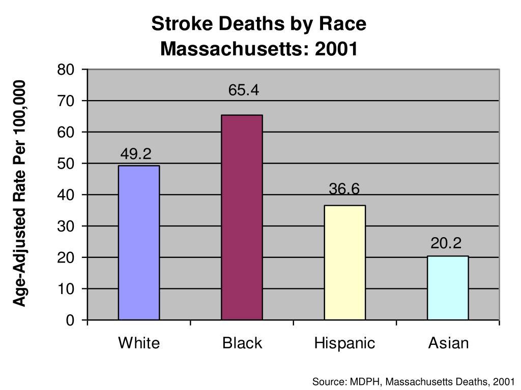 Source: MDPH, Massachusetts Deaths, 2001