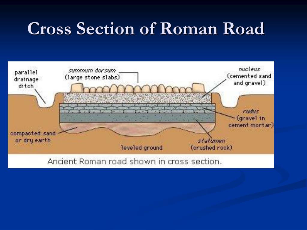 Cross Section of Roman Road