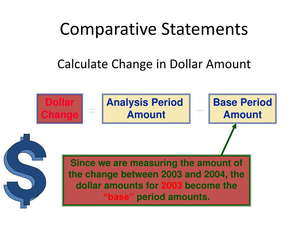 Since we are measuring the amount of the change between 2003 and 2004, the dollar amounts for
