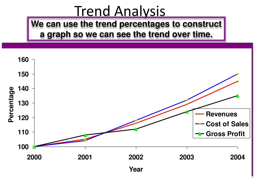 We can use the trend percentages to construct a graph so we can see the trend over time.