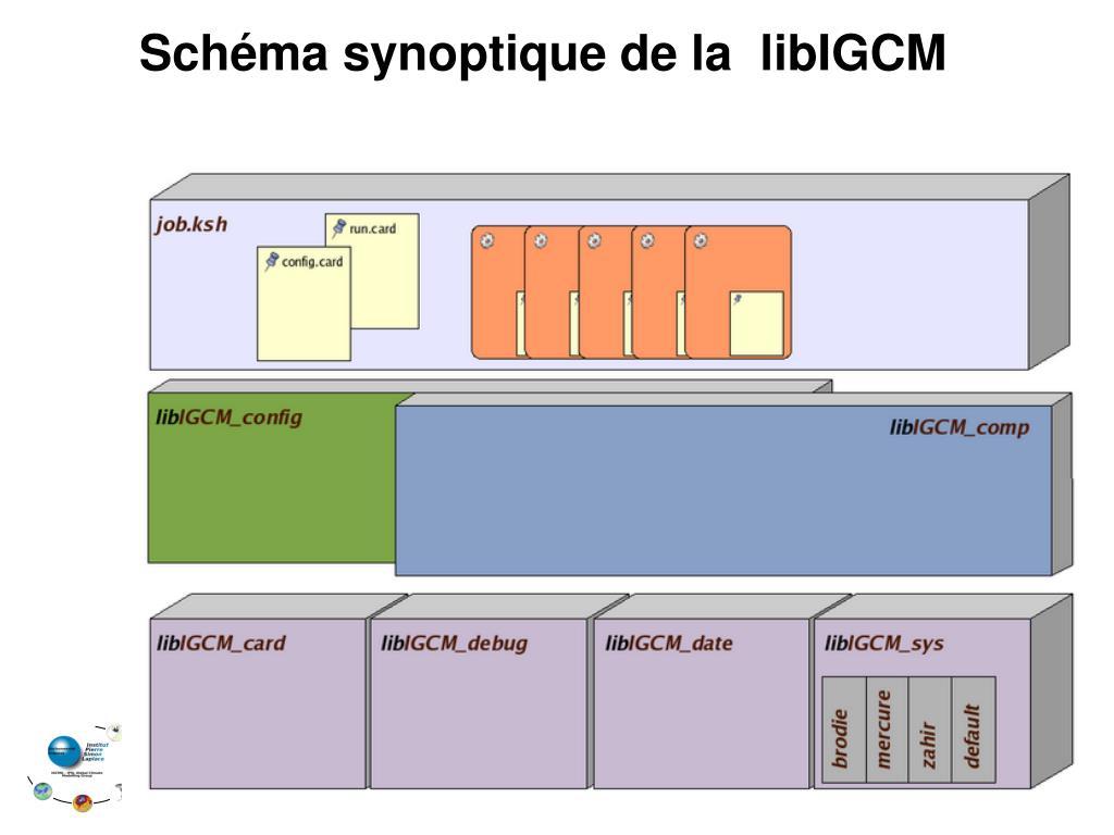 Schéma synoptique de la  libIGCM