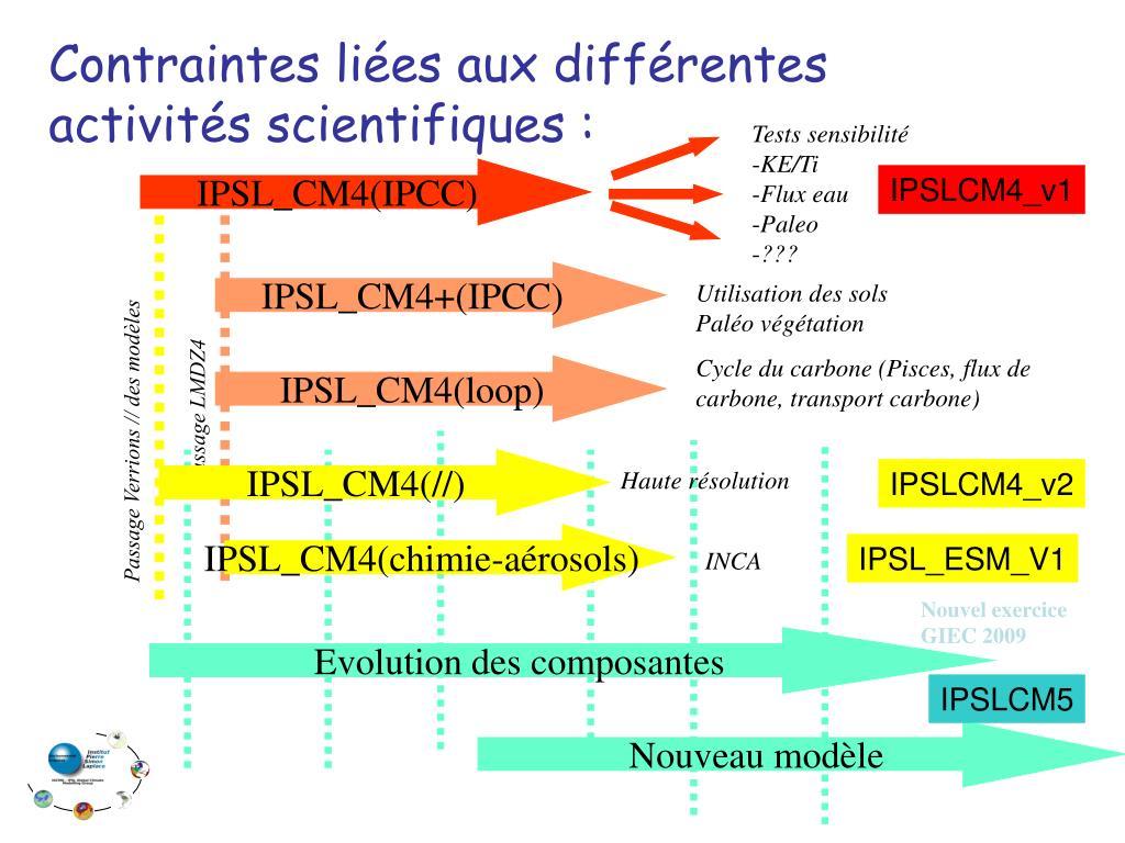 Contraintes liées aux différentes activités scientifiques :