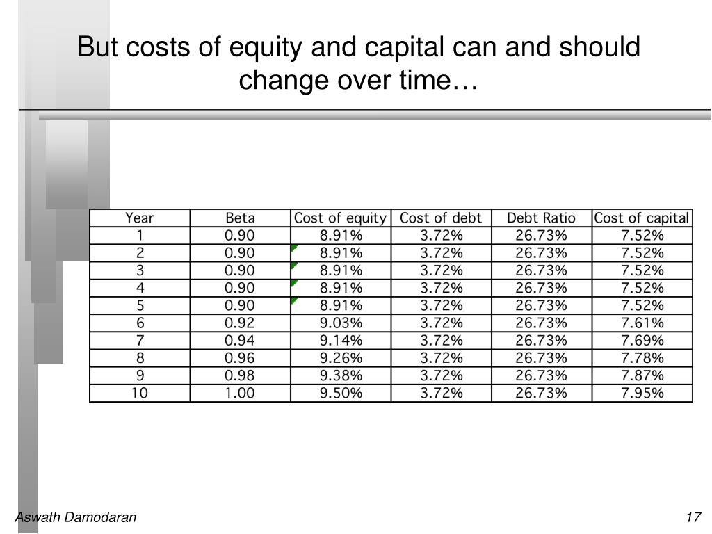 But costs of equity and capital can and should change over time…