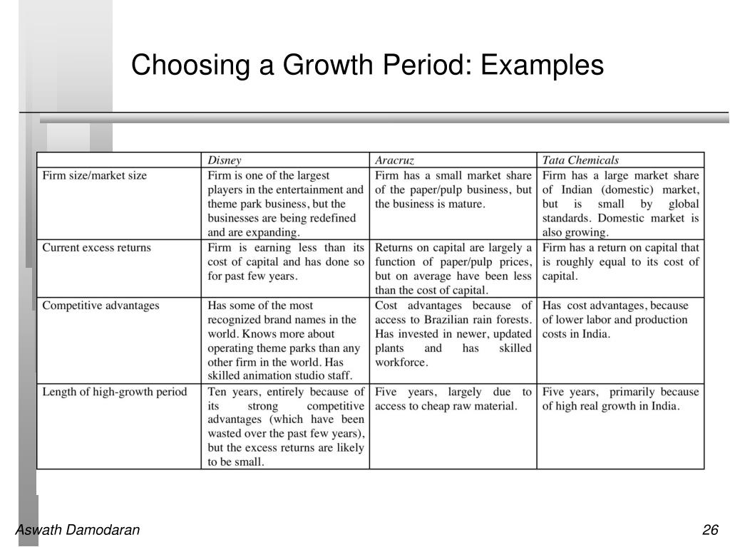 Choosing a Growth Period: Examples
