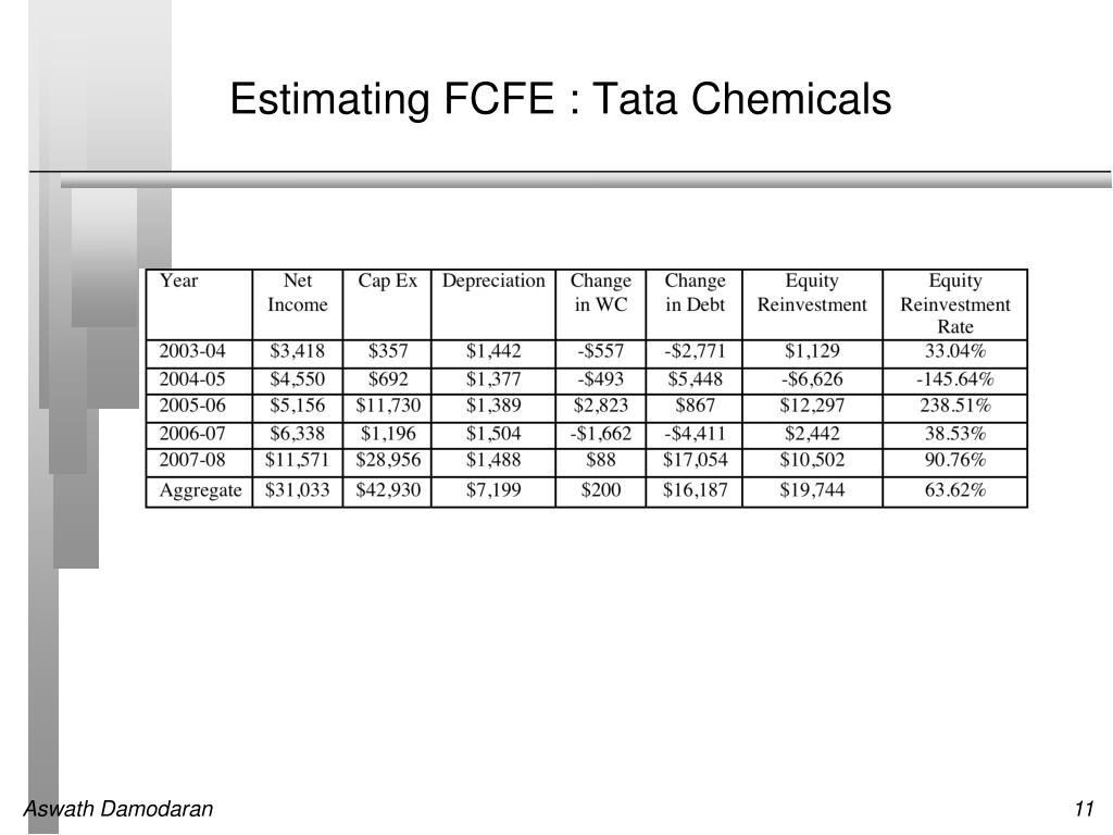 Estimating FCFE : Tata Chemicals