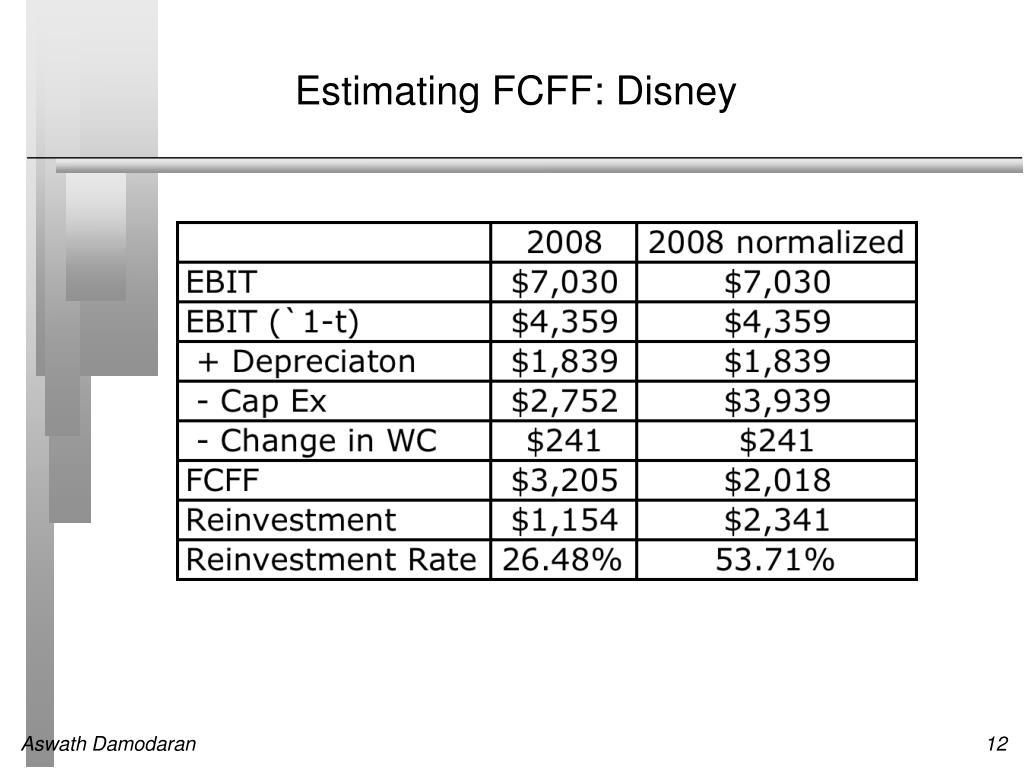 Estimating FCFF: Disney
