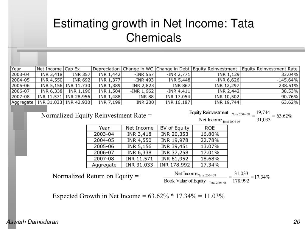 Estimating growth in Net Income: Tata Chemicals