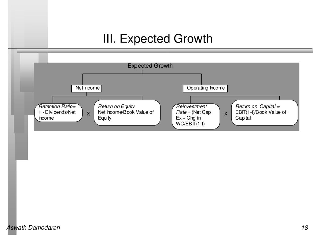III. Expected Growth