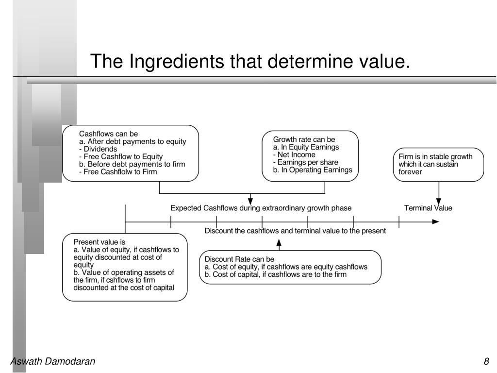 The Ingredients that determine value.