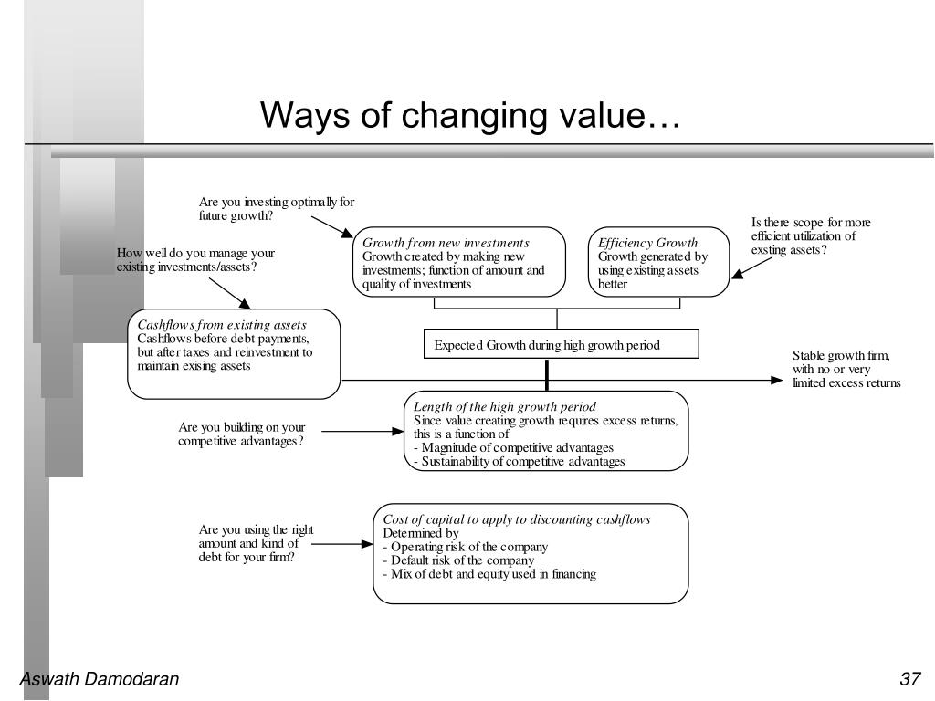 Ways of changing value…