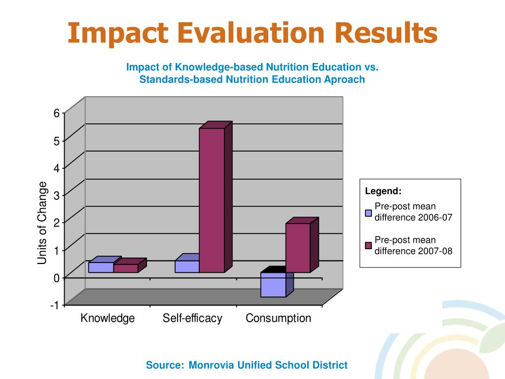 Impact Evaluation Results
