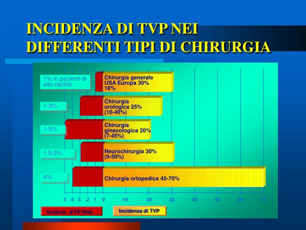 INCIDENZA DI TVP NEI DIFFERENTI TIPI DI CHIRURGIA