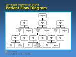 very rapid treatment of stemi patient flow diagram