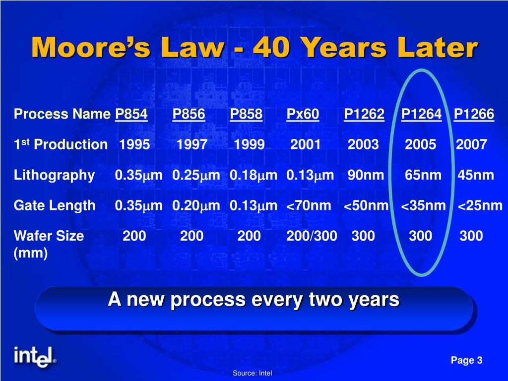 Moore's Law - 40 Years Later