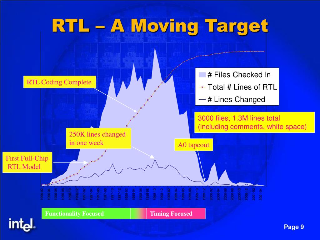 RTL – A Moving Target