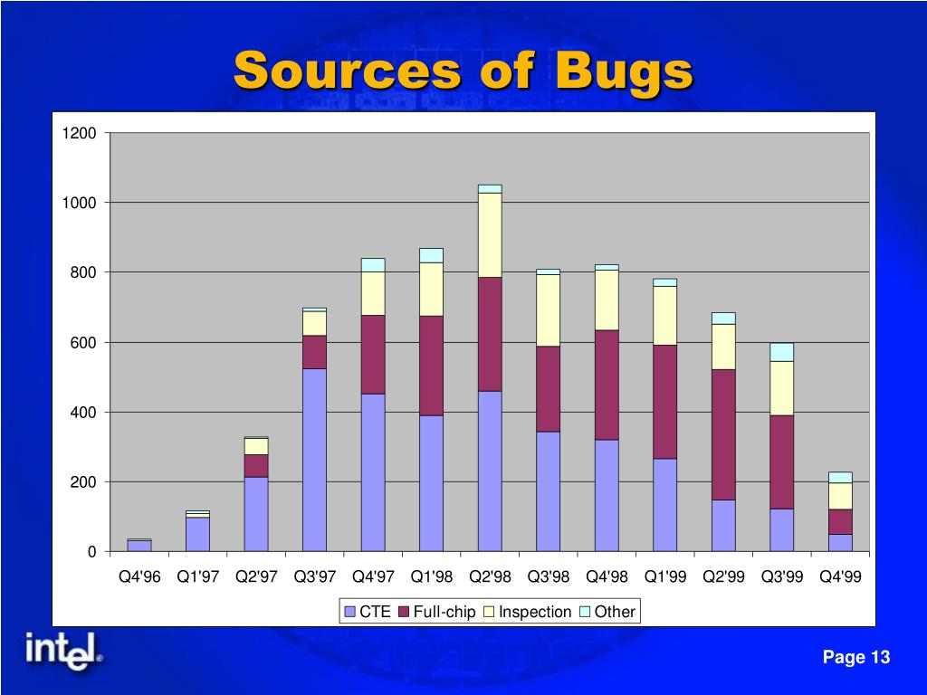 Sources of Bugs