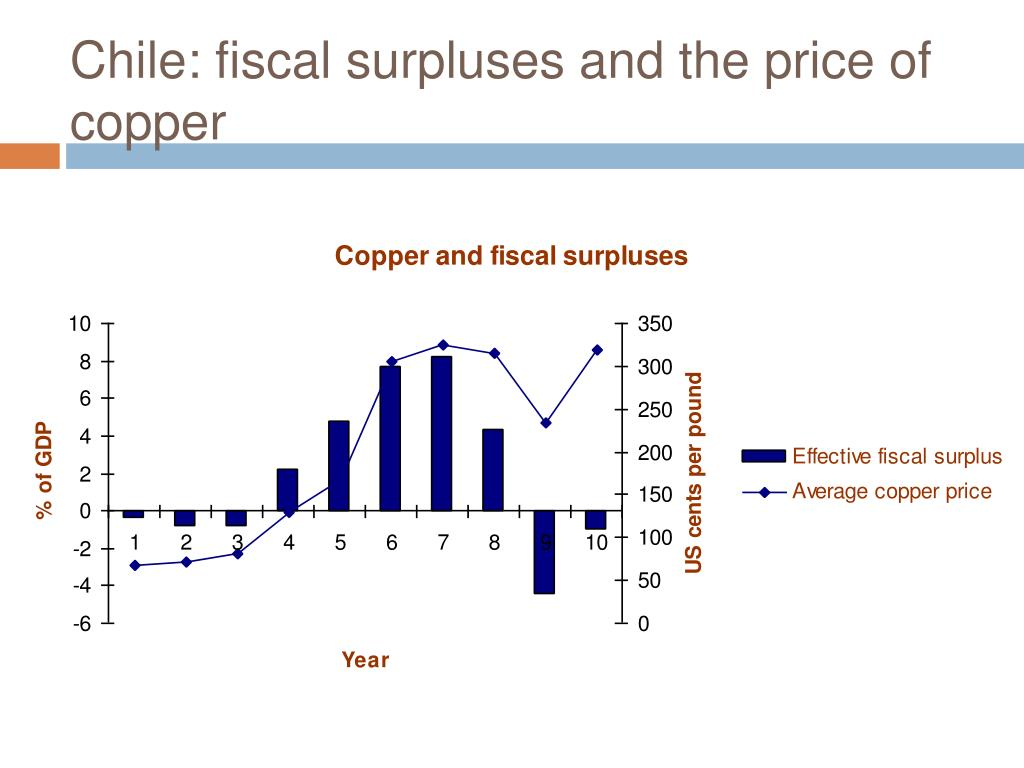 Chile: fiscal surpluses and the price of copper