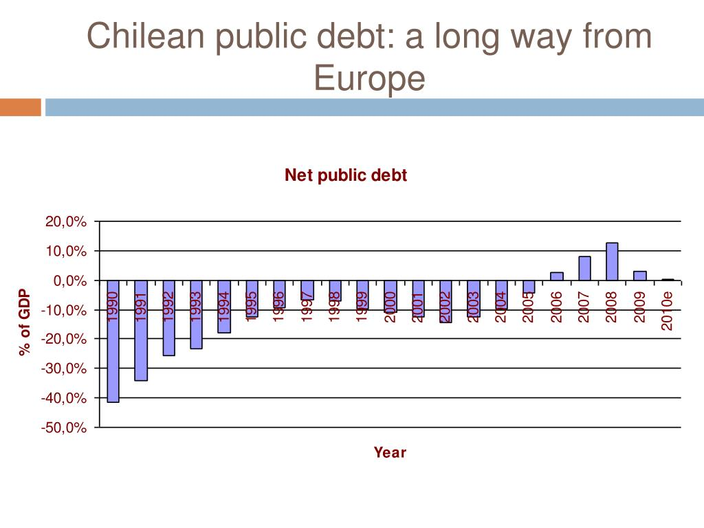 Chilean public debt: a long way from Europe