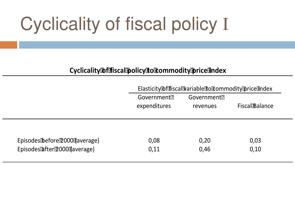 Cyclicality of fiscal policy