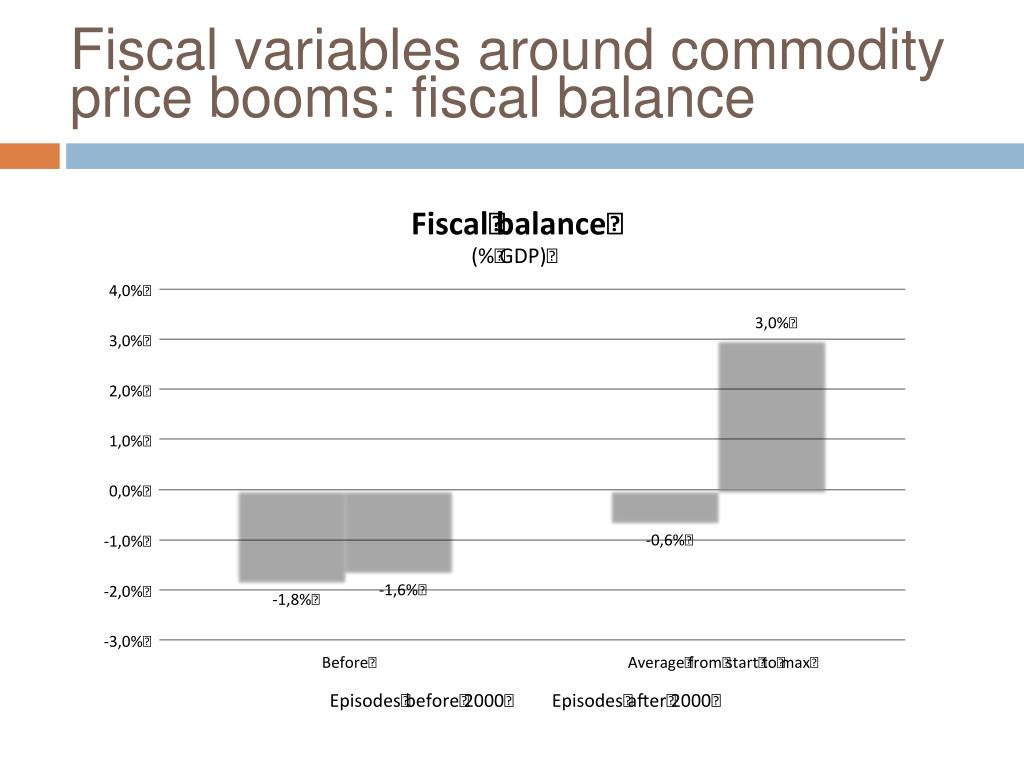 Fiscal variables around commodity