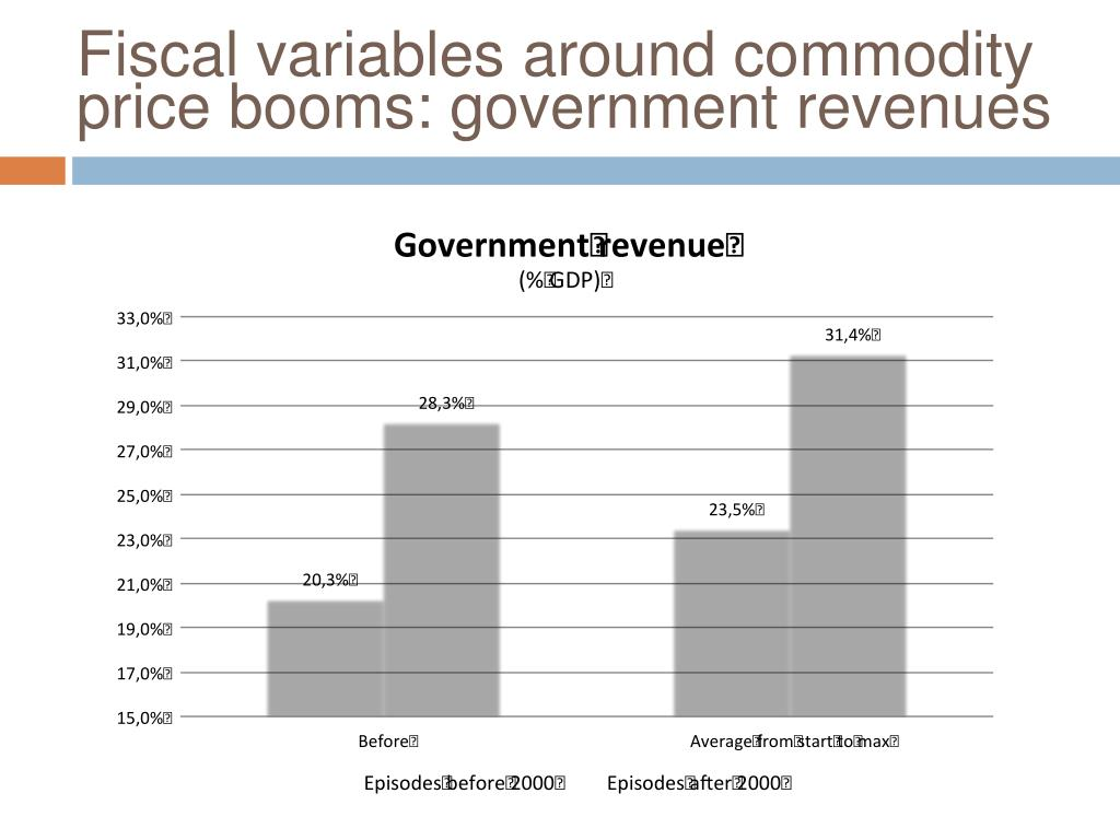 Fiscal variables around commodity price booms: government revenues