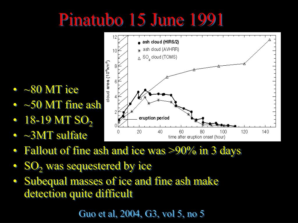 Pinatubo 15 June 1991