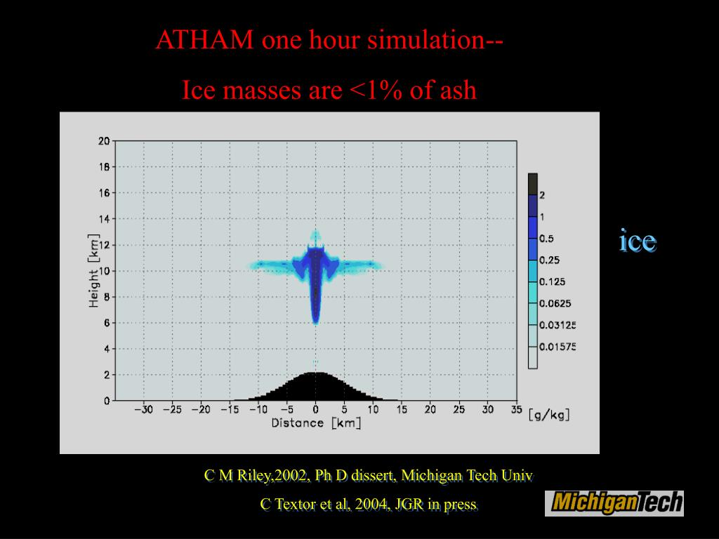 ATHAM one hour simulation--