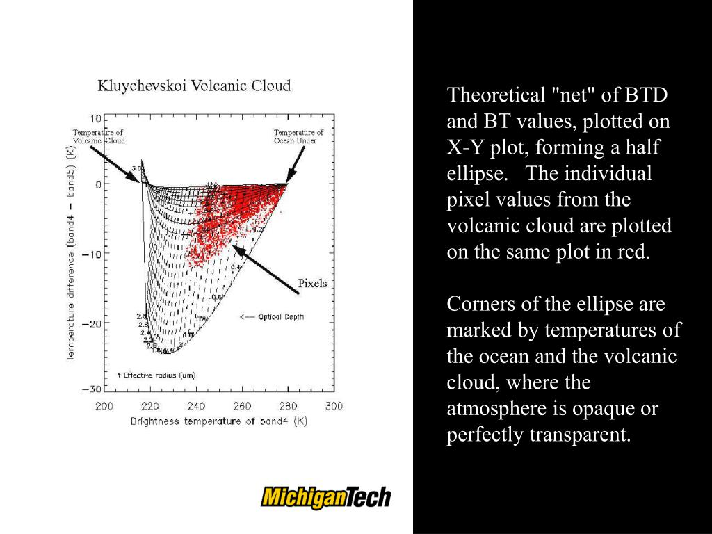 "Theoretical ""net"" of BTD and BT values, plotted on X-Y plot, forming a half ellipse.   The individual pixel values from the volcanic cloud are plotted on the same plot in red."