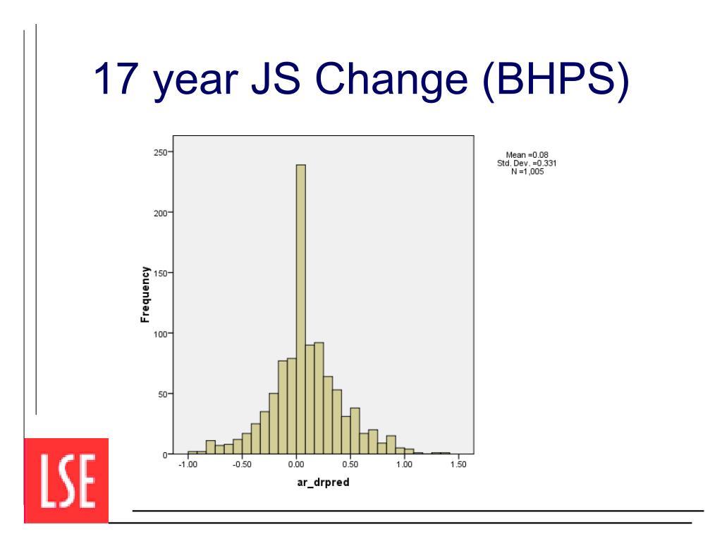 17 year JS Change (BHPS)